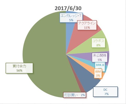 201706末円グラフ