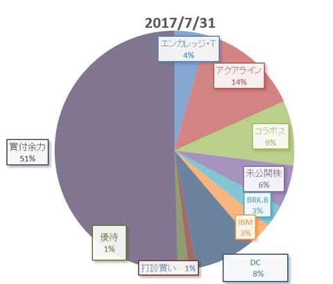 201707円ぐらふ