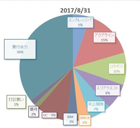 201708円グラフ