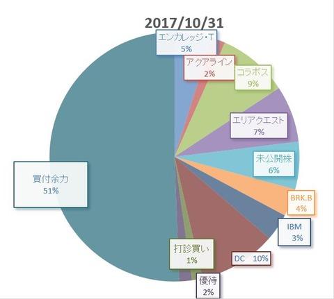 20171031円