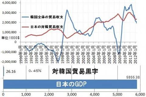 対韓貿易収支
