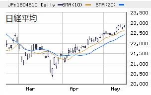 □ 日経平均(大引け) 22,838円 +121、新興需給陽転に期待!