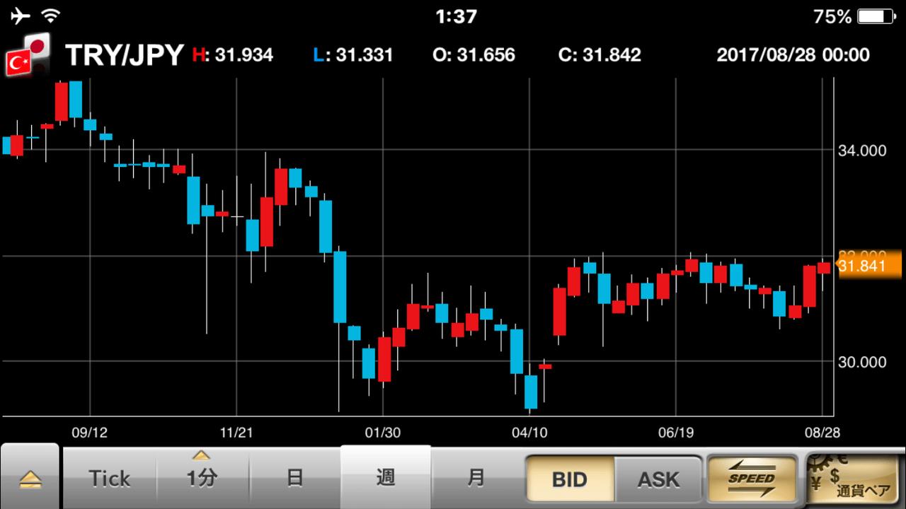 日本円→トルコリラに両替すれば金利が年10%位つく。これマジだから!