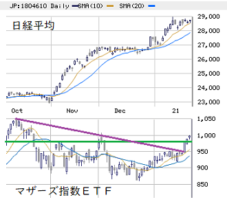東京市場(1/25) 日経高への反応は緩慢