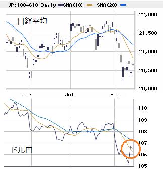 東京市場(大引け) 明日は10日線の抵抗感に注目