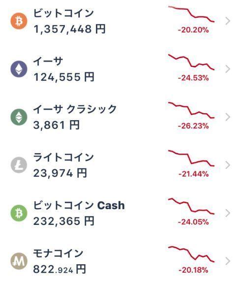 【悲報】仮想通貨さんが集団飛び降り!軒並み20-30%の大暴落で2018年参入組の損益を真っ赤に染め上げる。