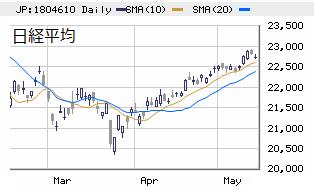 □ 日経平均(大引け) 22,717円 -100、戦略の転換点!