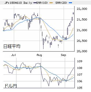 東京市場(大引け) 個別は買い疲れも