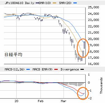 東京市場(3/25) 需給改善 ≠ ボラティリティの高止まり