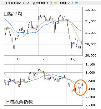 東京市場(大引け) 薄商い下の物色の二極化