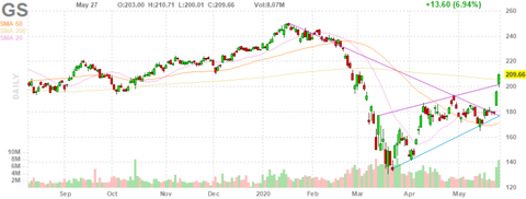 gs-chart