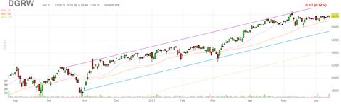 dgrw-chart
