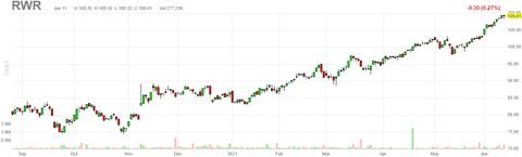 rwr-chart