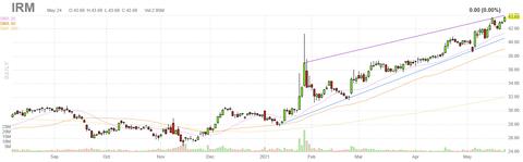 irm-chart