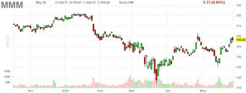 mmm-chart