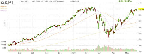 aapl-chart