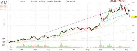 zm-chart