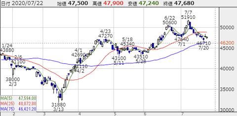 7974-chart