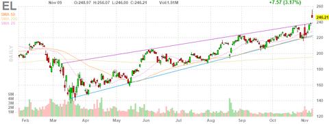 el-chart