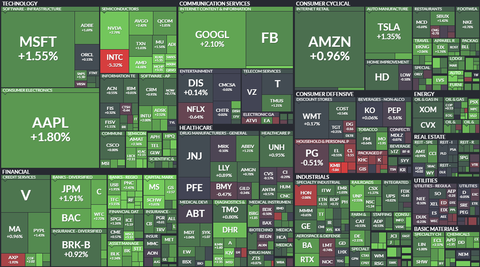 sp500-map