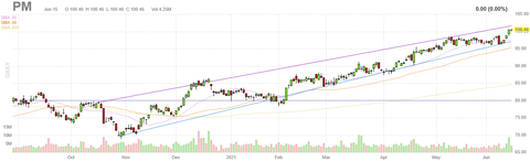 pm-chart