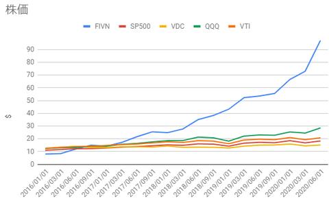 fivn-vsp500
