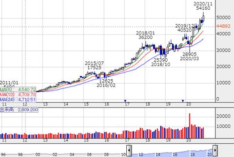 6861-chart