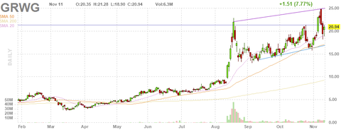 gwr-chart