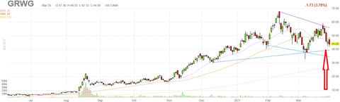 grwg-chart
