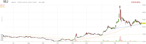 mj-chart