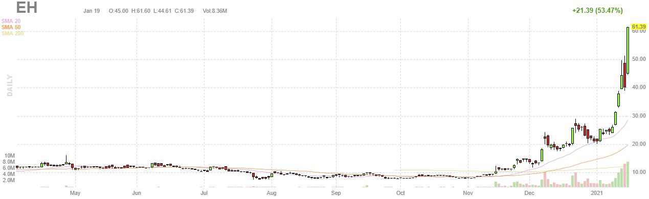 株価 eh