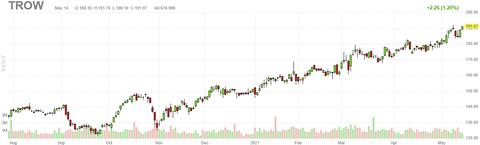 trow-chart