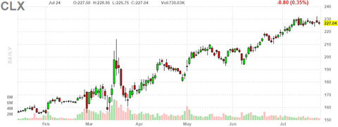 clx-chart
