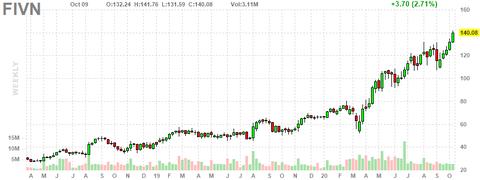 fivn-chart
