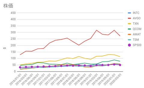 semicon-chart-