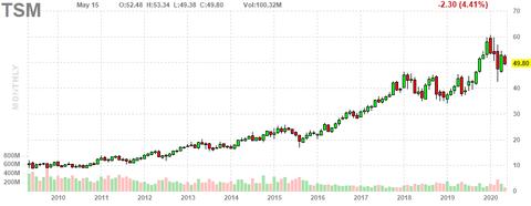 tsm-chart