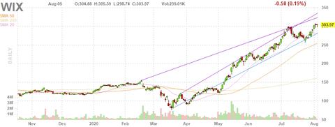 wix-chart