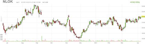 nlok-chart