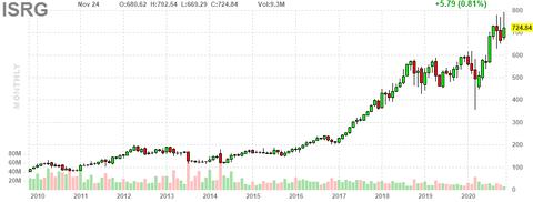 isrg-chart