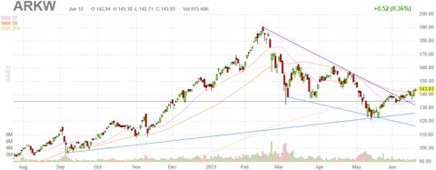 arkw-chart