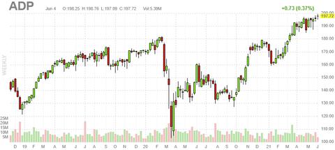 adp-chart