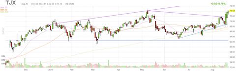 tjx-chart