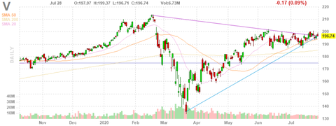 v-chart