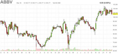 abbv-chart