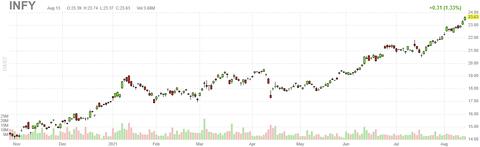 infy-chart