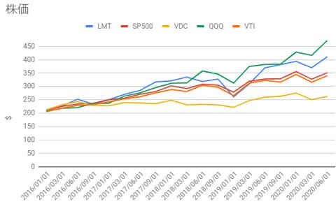 lmt-vs-sp500