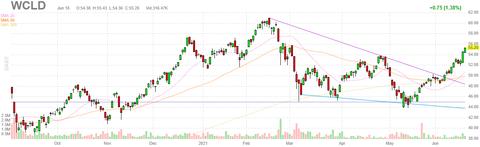wcld-chart