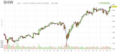 shw-chart