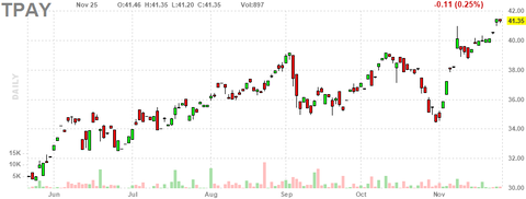 tpay-chart