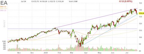 ea-chart